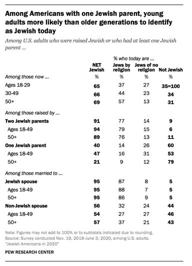 Young adults identify as Jewish chart